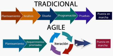 Tradicional vs. Agile